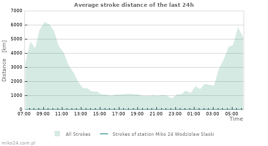 Graphs: Average stroke distance